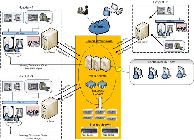 Enterprise-InstaRISPACS
