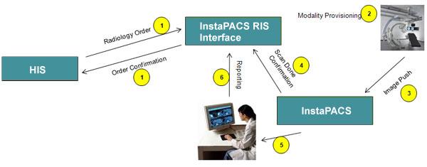 InstaPACS1